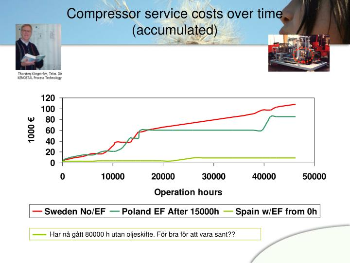 Compressor service costs over time