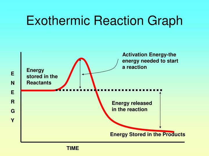 how to tell if reaction is endothermic or exothermic
