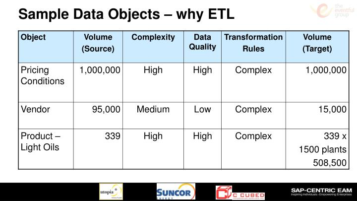 Sample Data Objects – why ETL