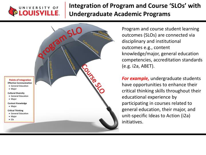 Integration of Program and Course 'SLOs' with Undergraduate Academic Programs