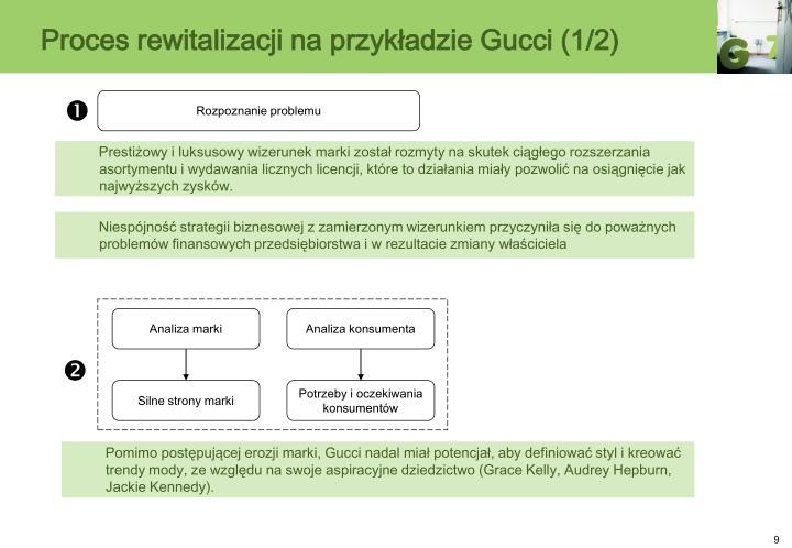 Proces rewitalizacji na przykładzie Gucci (1/2)