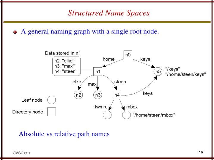 Structured Name Spaces