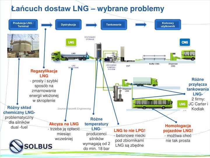 Łańcuch dostaw LNG – wybrane problemy