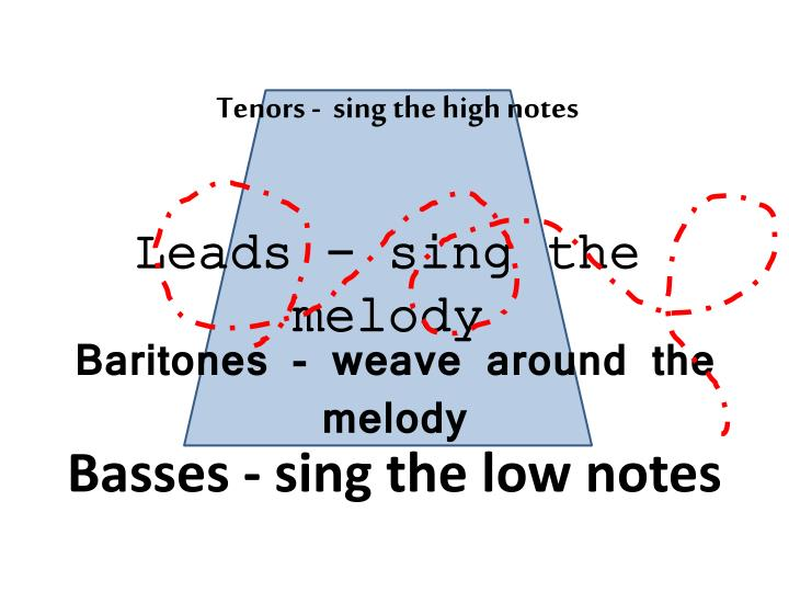 Tenors -  sing the high notes