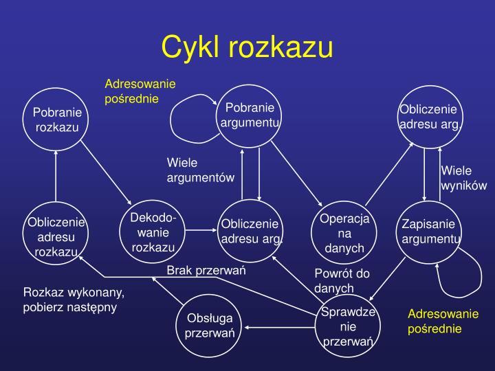 Cykl rozkazu