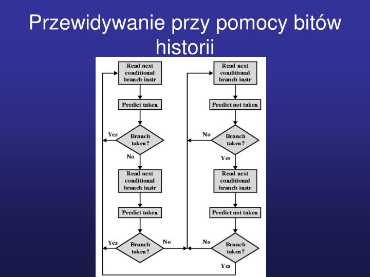 Przewidywanie przy pomocy bitów historii