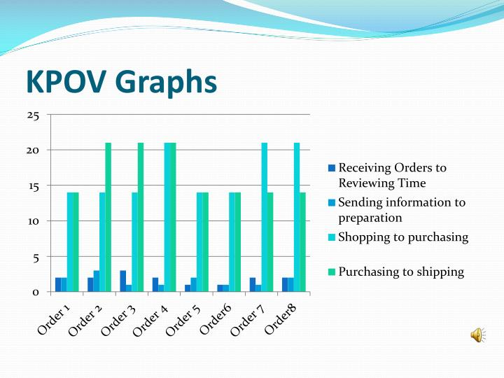 KPOV Graphs