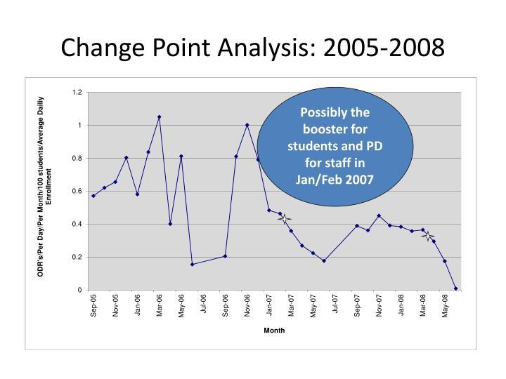 Change Point Analysis: 2005-2008