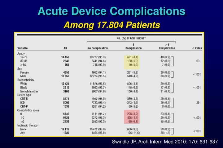 Acute Device Complications