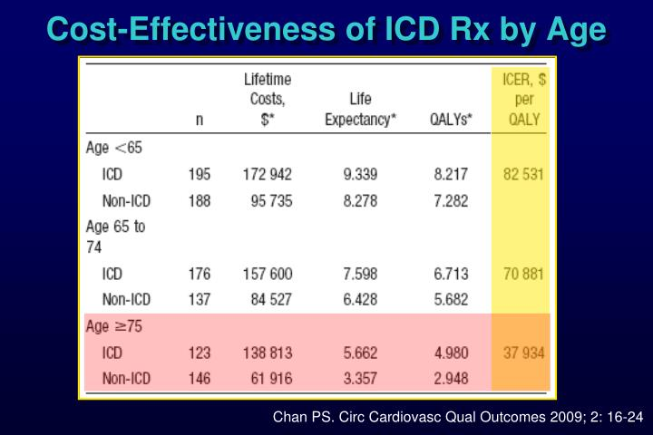 Cost-Effectiveness of ICD Rx by Age