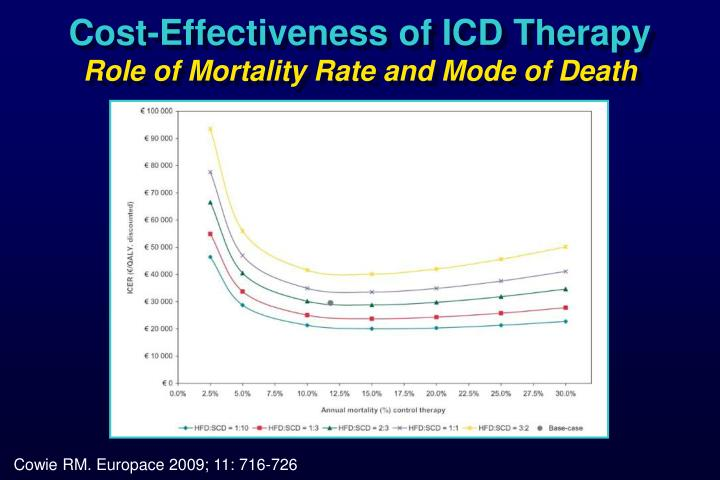 Cost-Effectiveness of ICD Therapy
