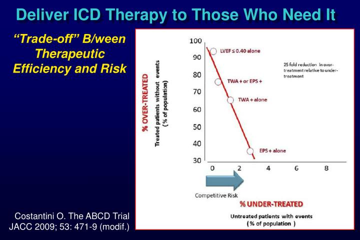 Deliver ICD Therapy to Those Who Need It