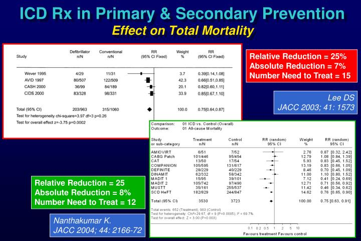 Icd rx in primary secondary prevention effect on total mortality