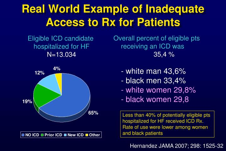 Real World Example of Inadequate Access to Rx for Patients