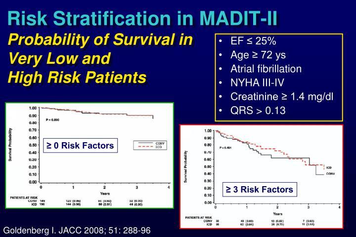 Risk Stratification in MADIT-II