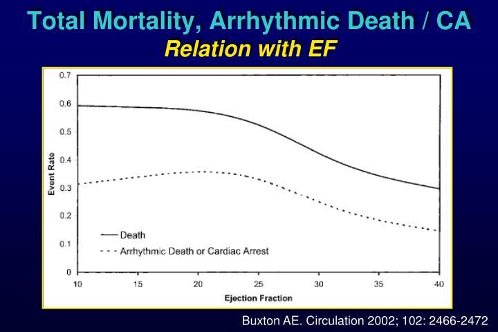 Total Mortality, Arrhythmic Death / CA