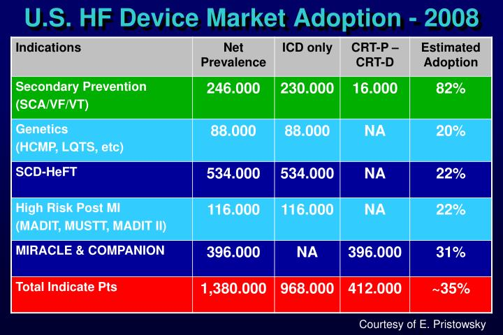 U.S. HF Device Market Adoption - 2008