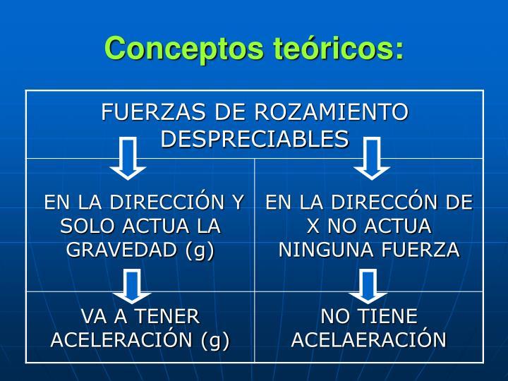 Conceptos teóricos: