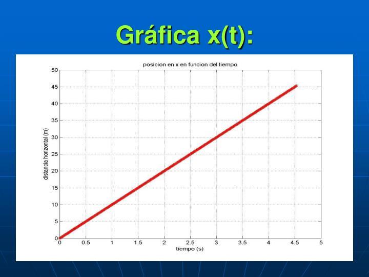 Gráfica x(t):
