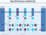 synchronous elasticity22