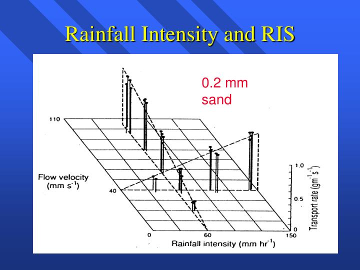 Rainfall Intensity and RIS