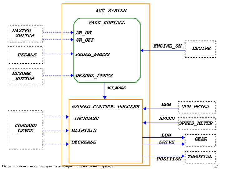 Dr. Vered Gafni – Real time systems development by the formal approach