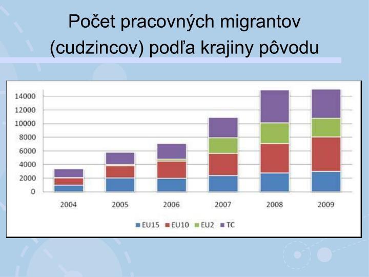 Počet pracovných migrantov (cudzincov) podľa krajiny pôvodu