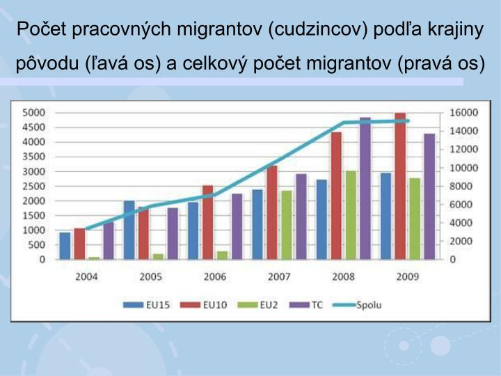 Počet pracovných migrantov (cudzincov) podľa krajiny pôvodu (ľavá os) a celkový počet migrantov (pravá os)