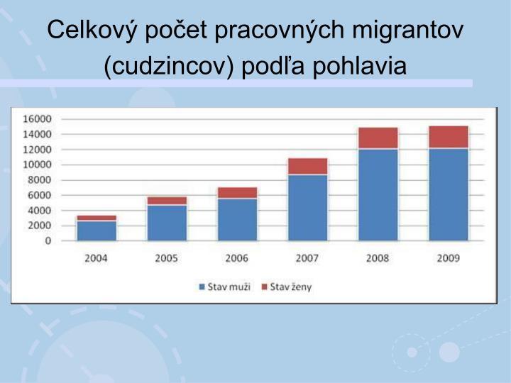 Celkový počet pracovných migrantov (cudzincov) podľa pohlavia