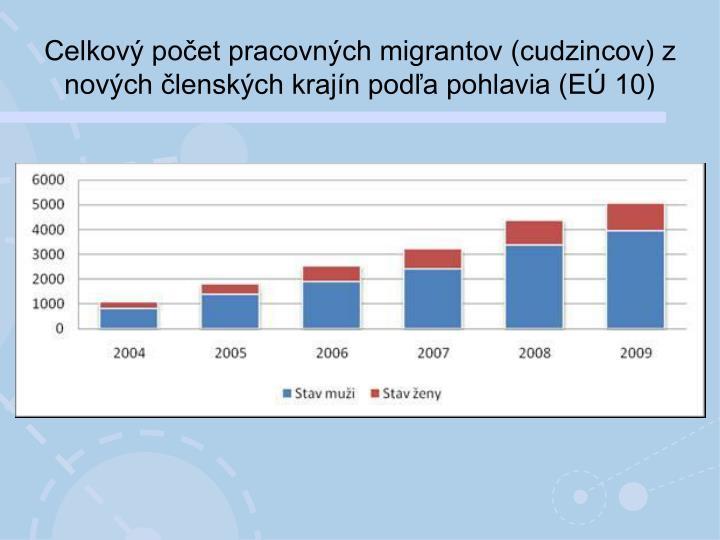 Celkový počet pracovných migrantov (cudzincov) z nových členských krajín podľa pohlavia (EÚ 10)
