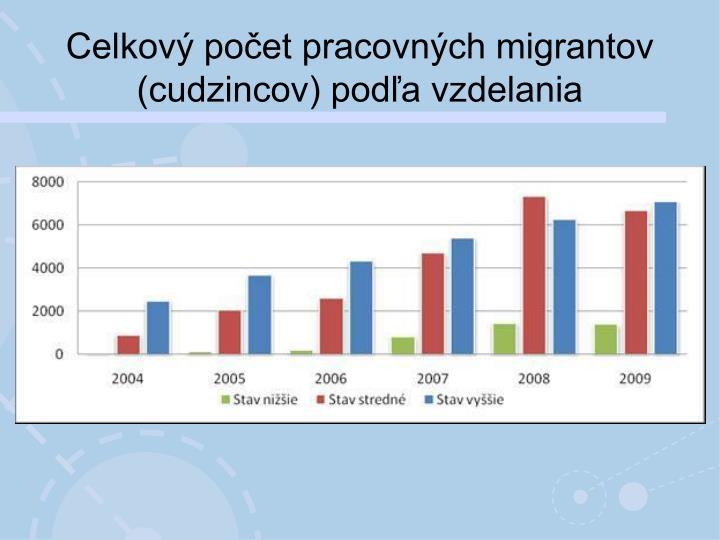 Celkový počet pracovných migrantov (cudzincov) podľa vzdelania