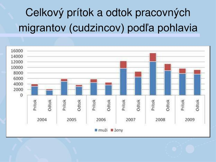 Celkový prítok aodtok pracovných migrantov (cudzincov) podľa pohlavia