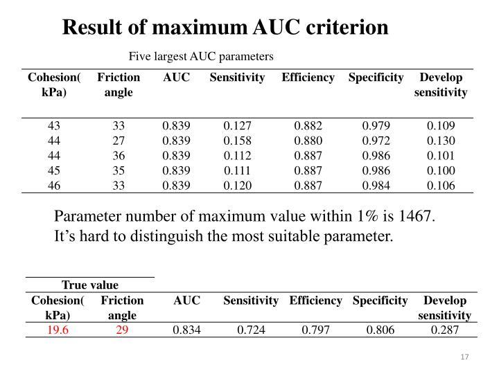 Result of maximum AUC criterion