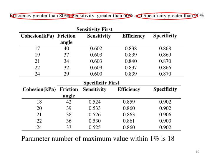 Efficiency greater than 80%, Sensitivity  greater than 60% and Specificity greater than 90%