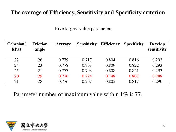 The average of Efficiency, Sensitivity and Specificity criterion