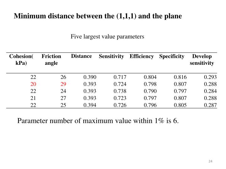 Minimum distance between the (1,1,1) and the plane