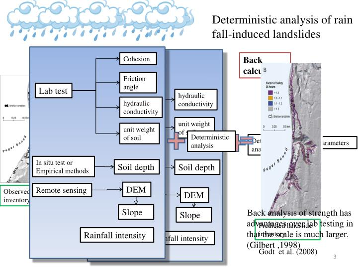 Deterministic analysis of rain fall-induced landslides