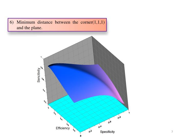 Minimum distance between the corner(1,1,1) and the plane.