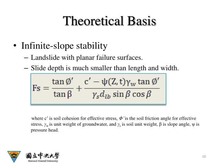 Theoretical Basis