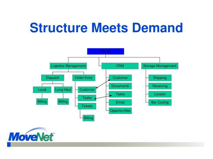 Structure Meets Demand