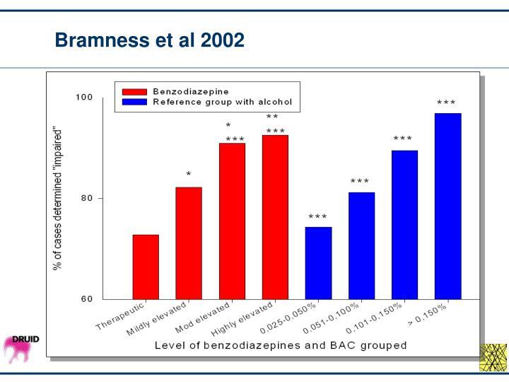 Bramness et al 2002