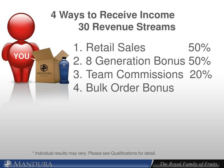 4 Ways to Receive Income