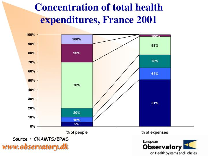 Concentration of total health expenditures, France 2001