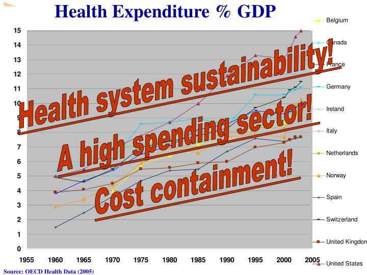 Health expenditure gdp