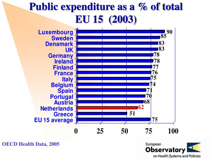 Public expenditure as a % of total