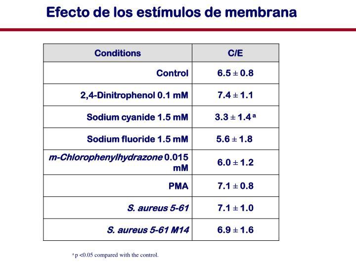Efecto de los estímulos de membrana