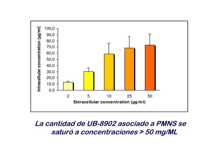 La cantidad de UB-8902 asociado a PMNS se saturó a concentraciones > 50 mg/ML