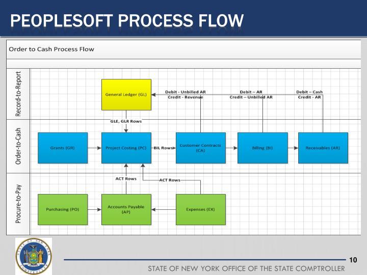 Peoplesoft process flow