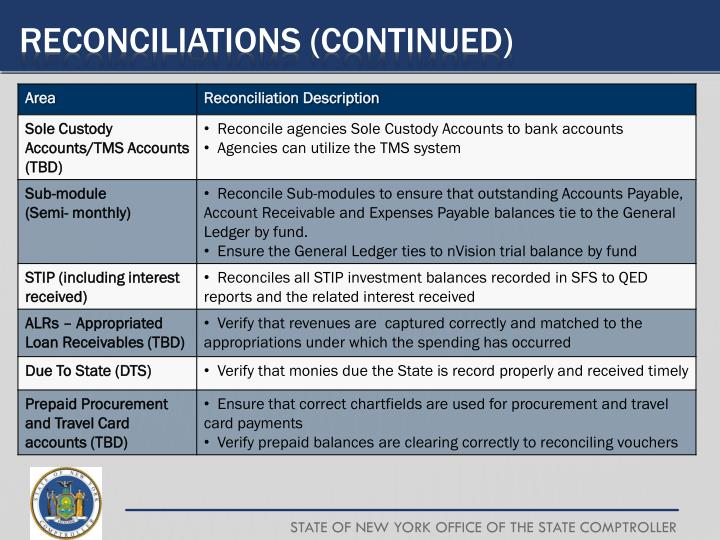 Reconciliations (CONTINUED)