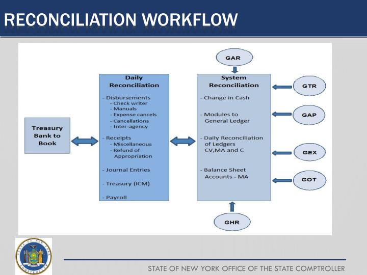 Reconciliation workflow